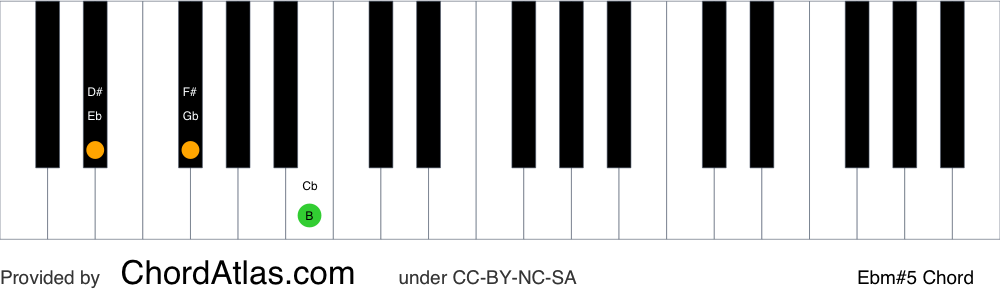 Piano chord chart for the E flat minor augmented chord (Ebm#5). The notes Eb, Gb and B are highlighted.