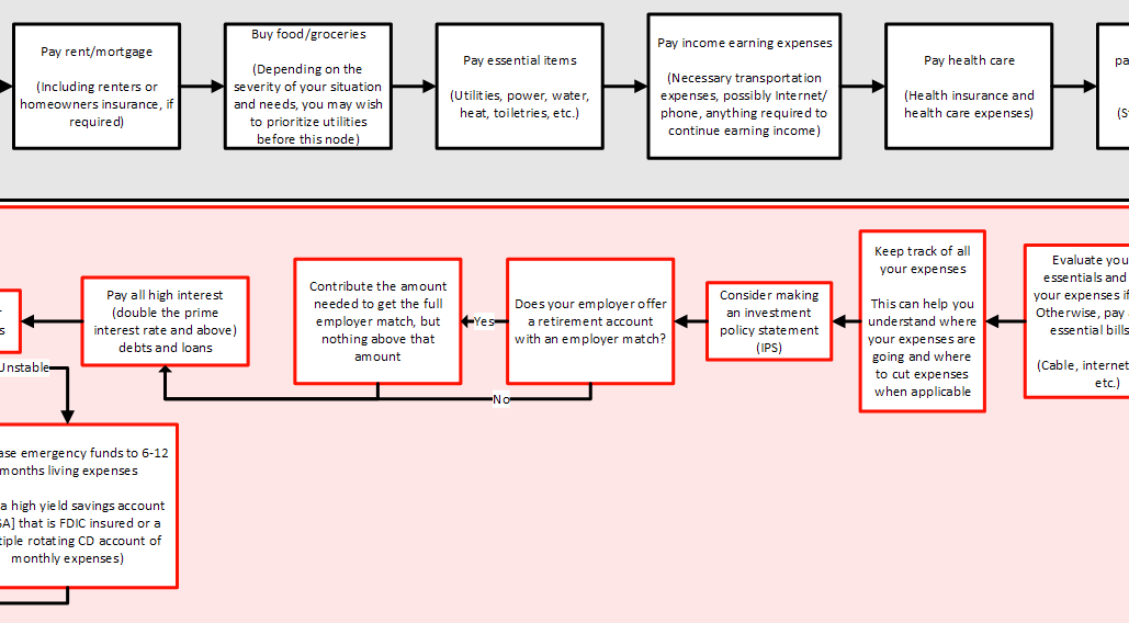 A preview of the full financial independence, retire early flow diagram