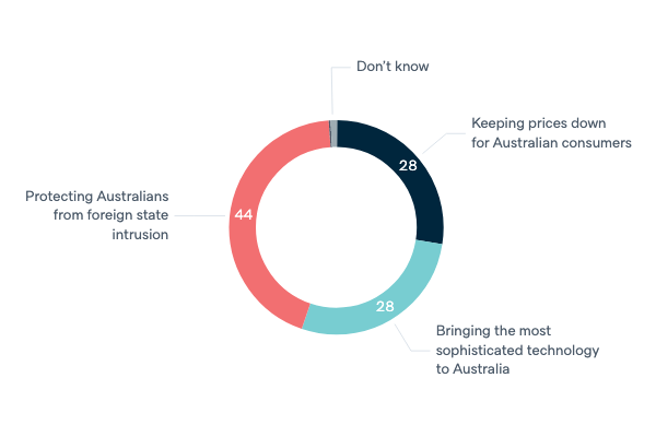 Foreign technology in Australia - Lowy Institute Poll 2020