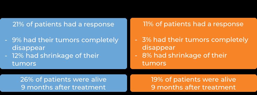 Results Keytruda vs chemotherapy (diagram)