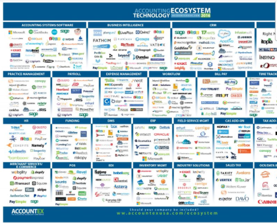 market map of vendors in accounting tech