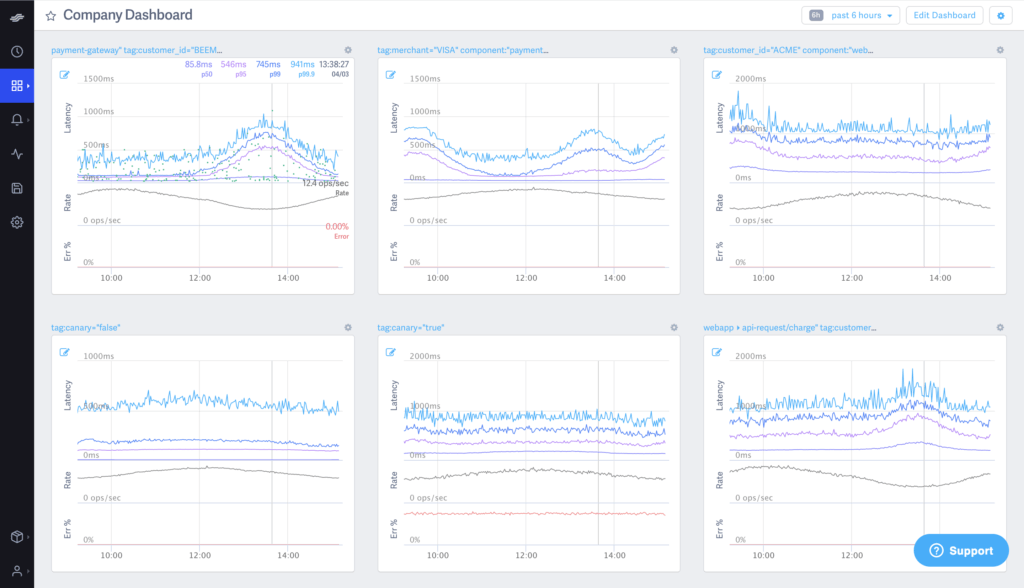 DigitalOcean Uses Lightstep's End-to-End Traces Along with Customizable Dashboards and Alerts