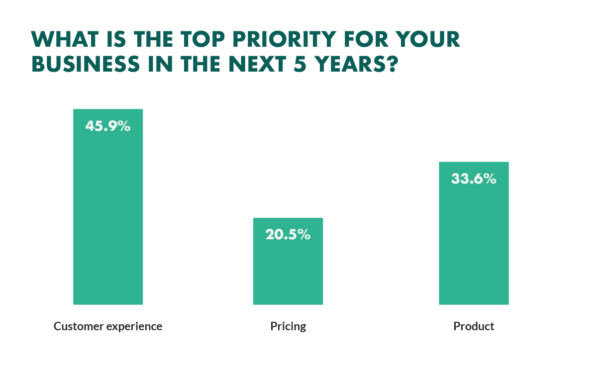 """Bar graph titled """"What Is The Top Priority For Your Business In The Next 5 Years"""". Three green bars labeled """"Customer Experience"""", """"Pricing"""", and """"""""Product"""". White percentages read at the top of each bar graph: Customer Experience - """"45.9%"""". Pricing - """"20.5%"""". Product - """"33.6%""""."""