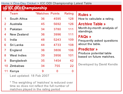 ICC ODI Table