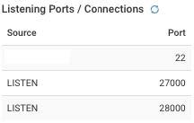 Listening Ports