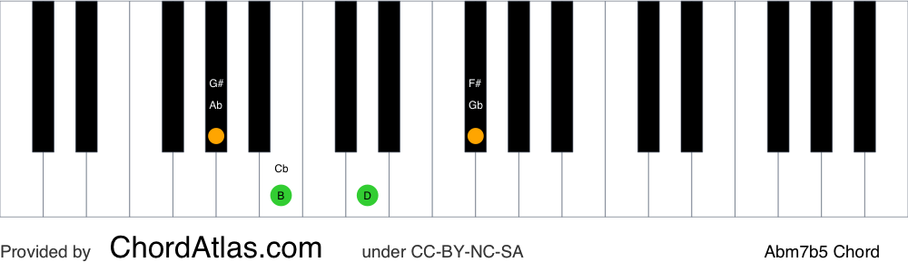 Piano chord chart for the A flat half-diminished chord (Abm7b5). The notes Ab, Cb, Ebb and Gb are highlighted.