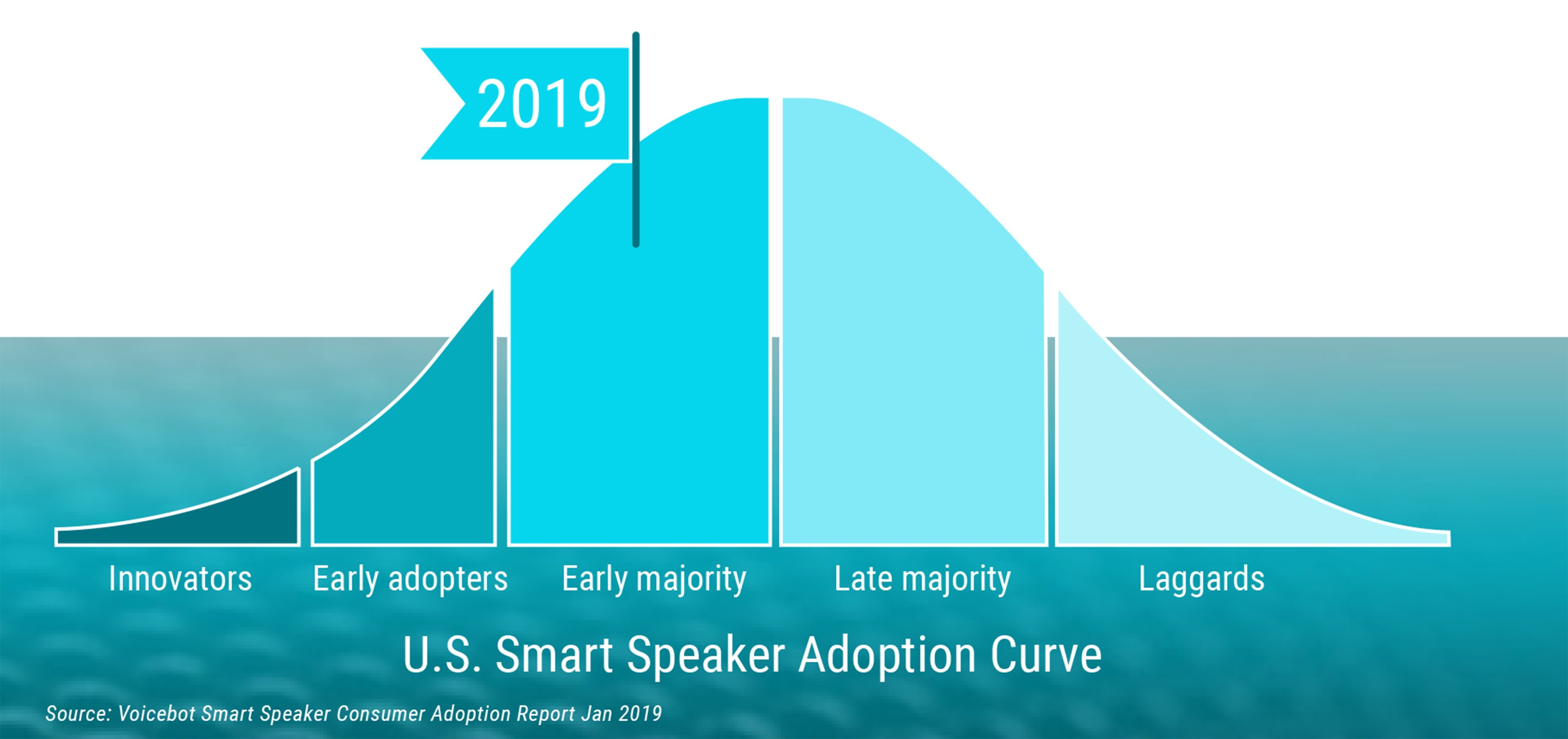US Smart Speaker Adoption Curve diagram showing growing number of users in 2019
