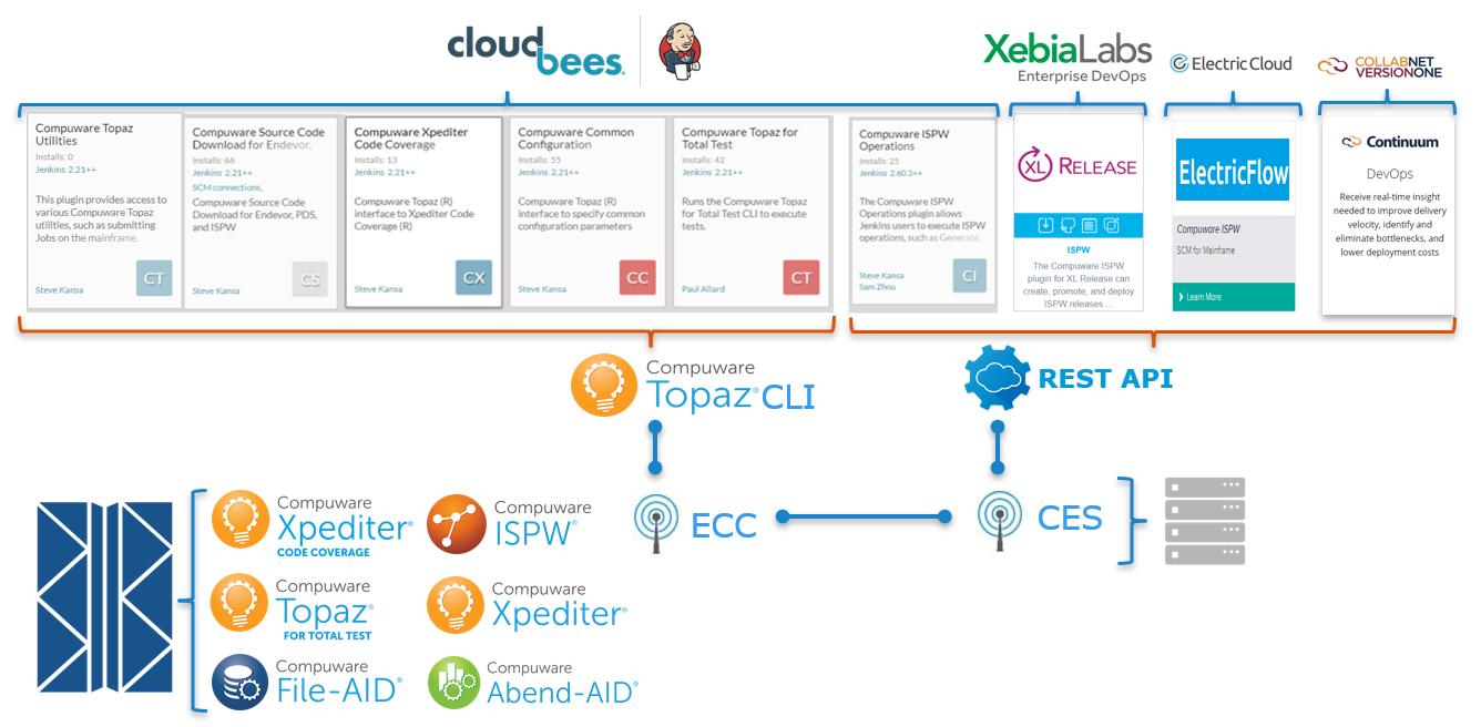 Introduction to Jenkins Plugins | Mainframe DevOps