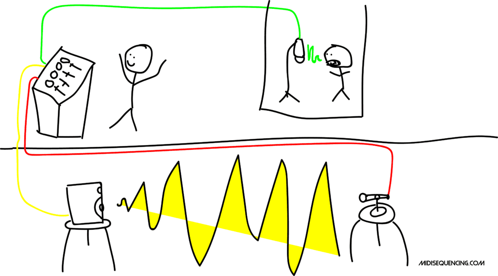 Stick Figure Drawing of How Reverb Sends used to be set up analog