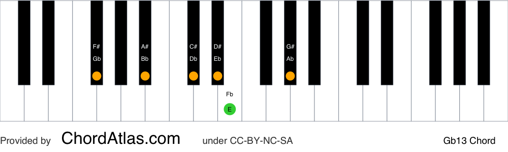 Piano chord chart for the G flat dominant thirteenth chord (Gb13). The notes Gb, Bb, Db, Fb, Ab and Eb are highlighted.