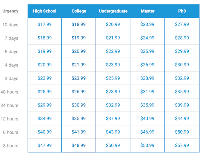 superiorpapers.com pricing table, prices from $17.99 per page