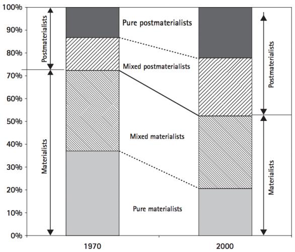 Change in Materialist-Postmaterialist Priorities in 5 EU-Countries - WVS0