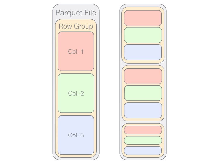 The basic anatomy of a Parquet file. The left file contains one row group, while the right is comprised of several.