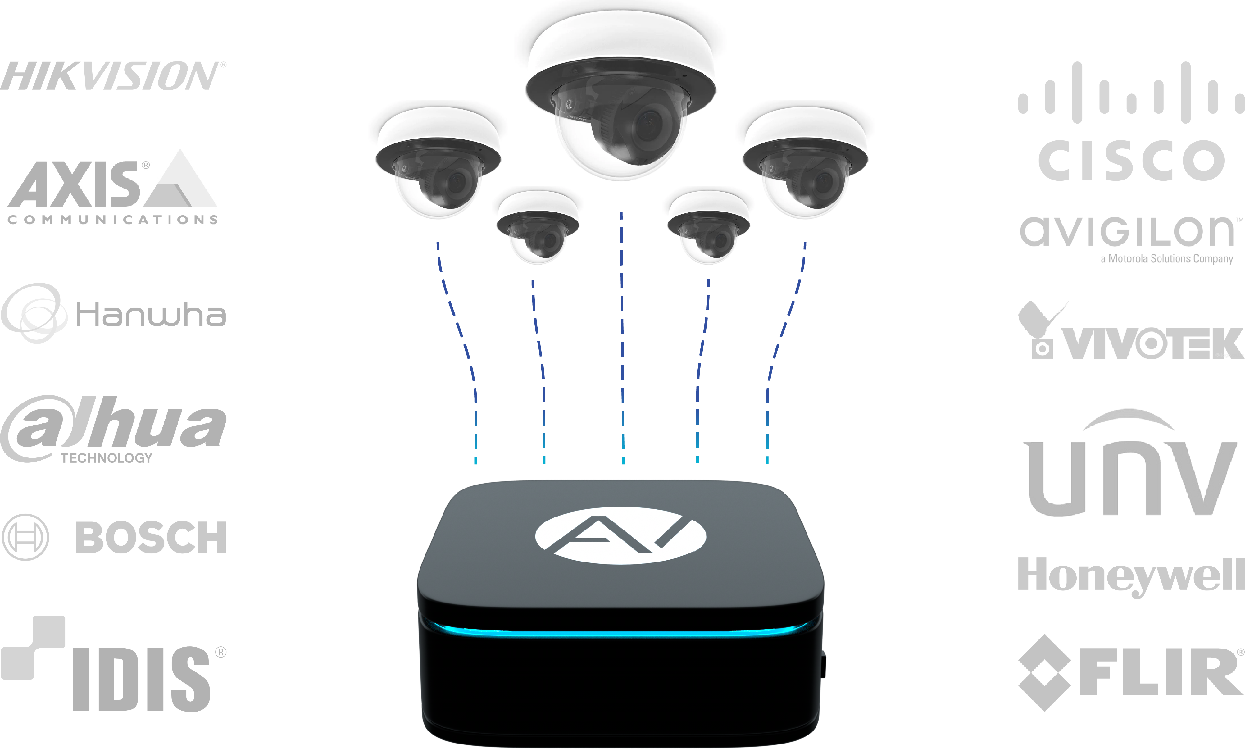 Aura Vision integrates with all the top security camera systems