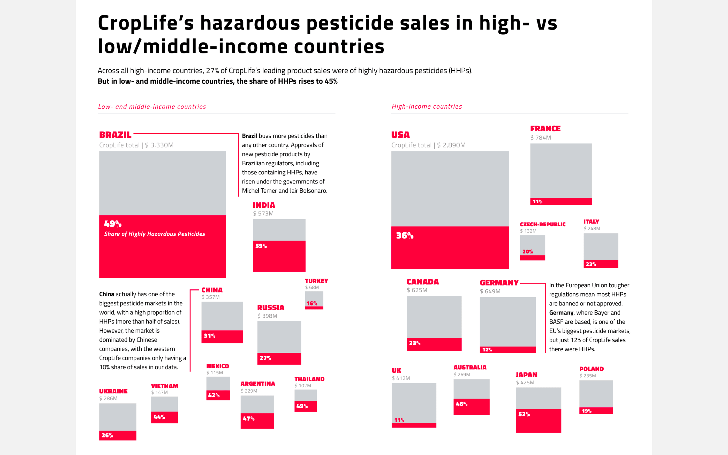 Comparing the percentage of sales between LMIC and high-income countries through a cluster of partially filled squares