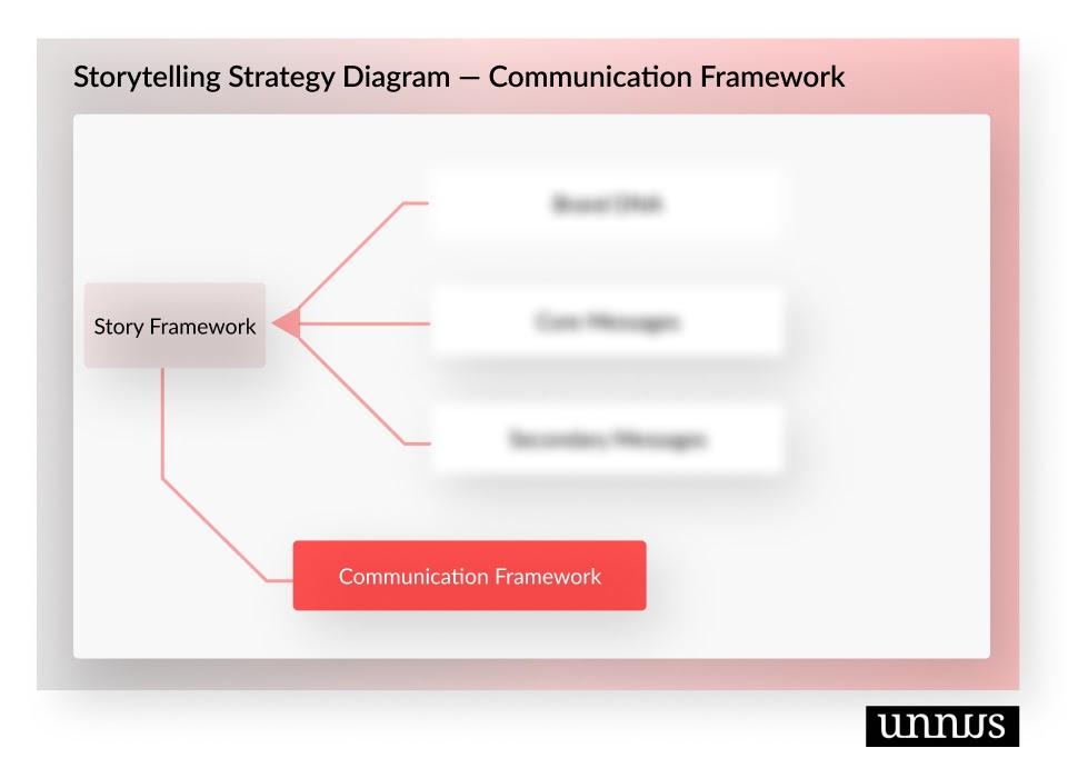 Diagram shows the communication framework phase