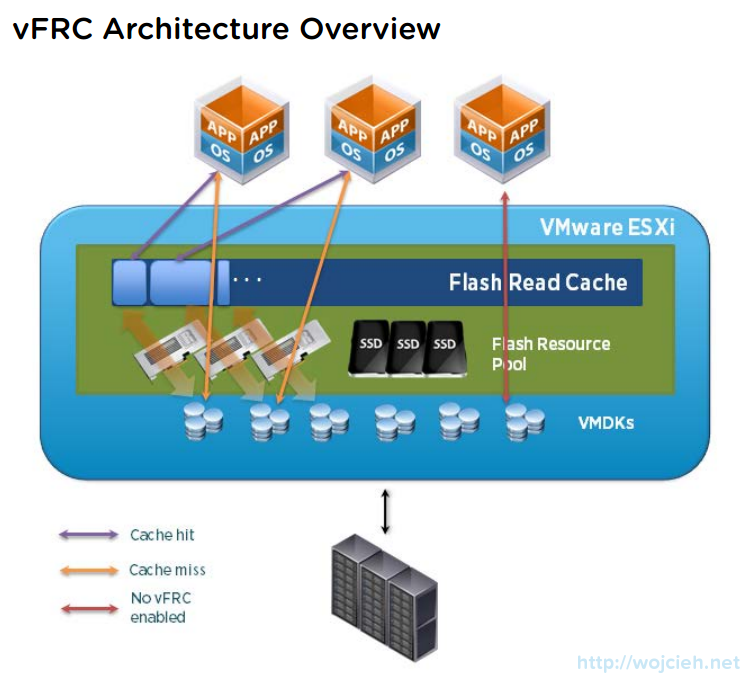VMware vFlash Read Cache configuration and performance test 4