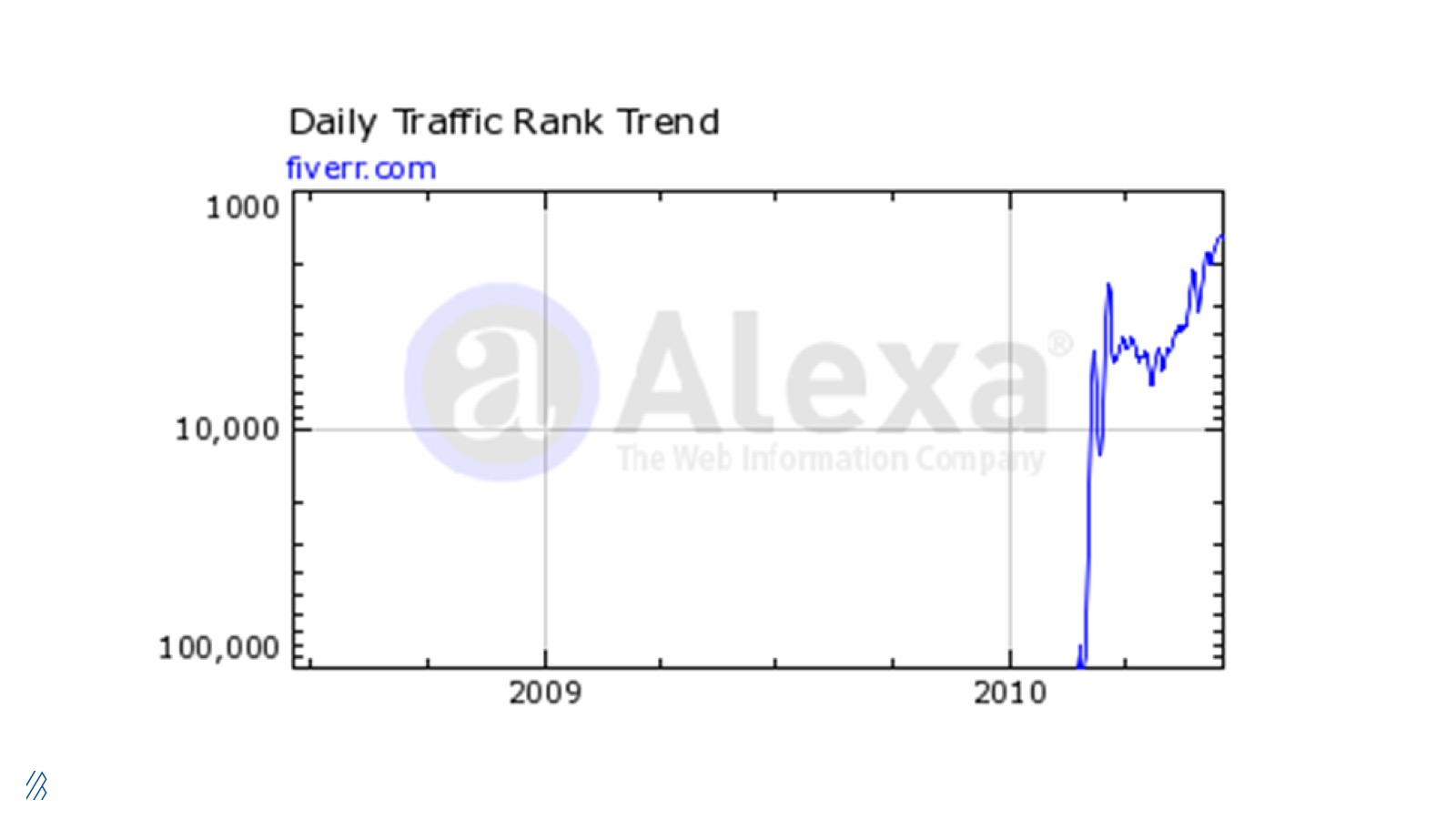 Alexa data of Fiverr's daily traffic rank trend in 2010