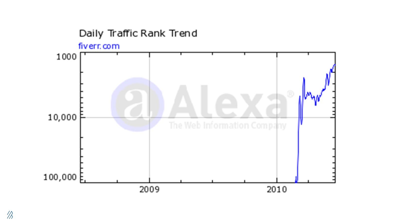 Alexa data of Fiverr's daily traffic rank trend in 2010