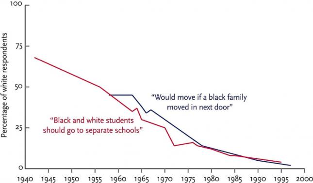 Segregationist attitudes in the United States, 1942–1997 - Pinker0