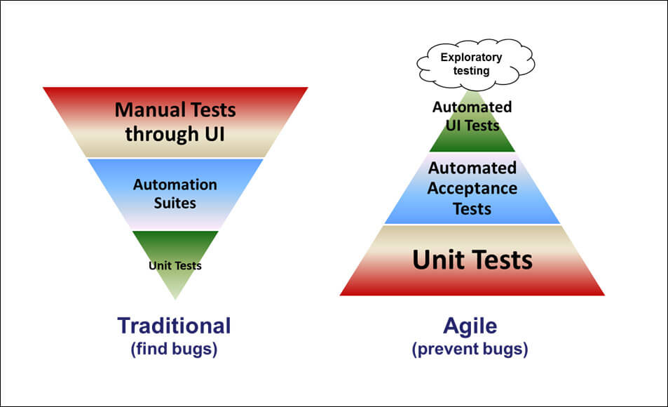 The traditional and agile test pyramids