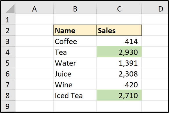 An Excel spreadsheet with two columns of data: Beverage type (tea, coffee, etc) and number of sales. In this example, sales values greater than 2500 have been highlighted in light green.