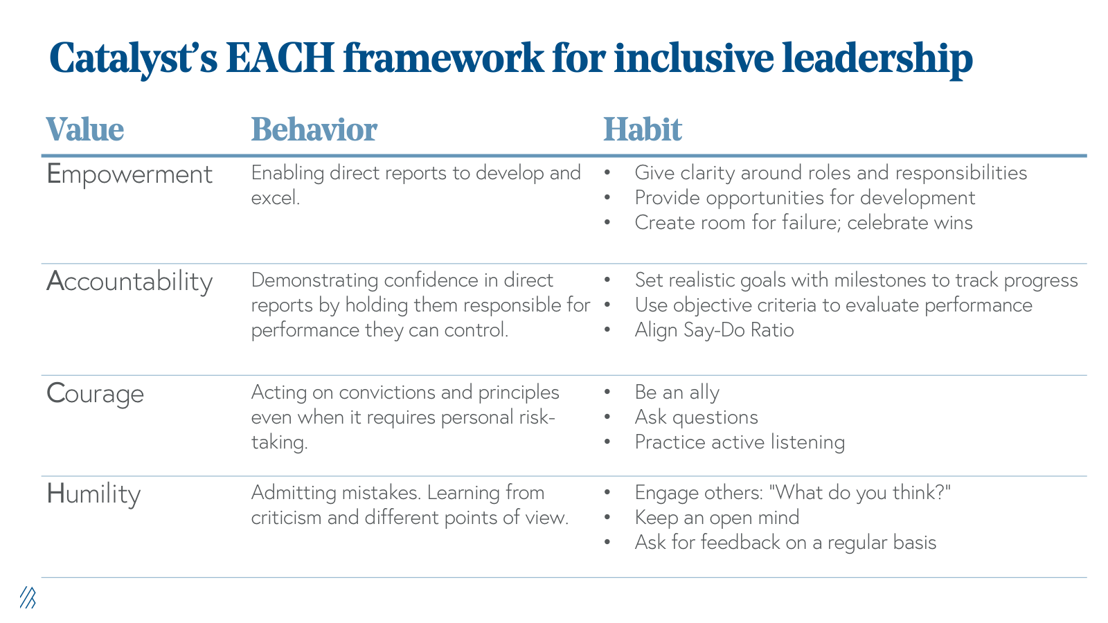 Catalysts EACH Framework for inclusive leadership