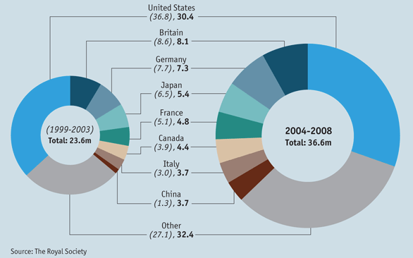 Global citations in scientific journals - The Economist