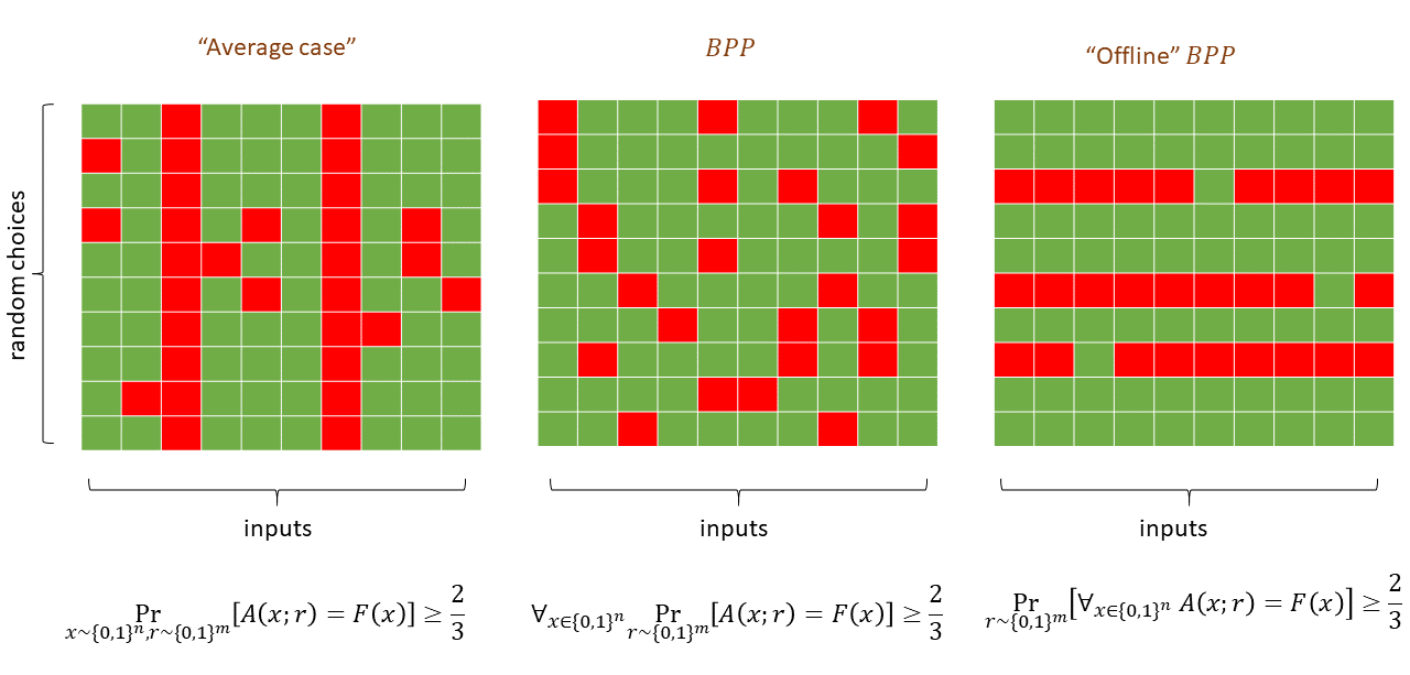 "The possible guarantees for a randomized algorithm A computing some function F. In the tables above, the columns correspond to different inputs and the rows to different choices of the random tape. A cell at position r,x is colored green if A(x;r)=F(x) (i.e., the algorithm outputs the correct answer) and red otherwise. The standard \mathbf{BPP} guarantee corresponds to the middle figure, where for every input x, at least two thirds of the choices r for a random tape will result in A computing the correct value. That is, every column is colored green in at least two thirds of its coordinates. In the left figure we have an ""average case"" guarantee where the algorithm is only guaranteed to output the correct answer with probabilty two thirds over a random input (i.e., at most one third of the total entries of the table are colored red, but there could be an all red column). The right figure corresponds to the ""offline \mathbf{BPP}"" case, with probability at least two thirds over the random choice r, r will be good for every input. That is, at least two thirds of the rows are all green.  (\mathbf{BPP} \subseteq \mathbf{P_{/poly}}) is proven by amplifying the success of a \mathbf{BPP} algorithm until we have the ""offline \mathbf{BPP}"" guarantee, and then hardwiring the choice of the randomness r to obtain a nonuniform deterministic algorithm."