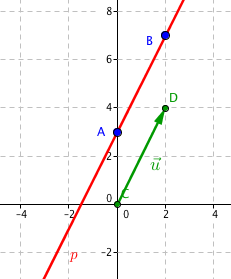 Přímka p se směrovým vektorem \vec{\mathbf{u}}