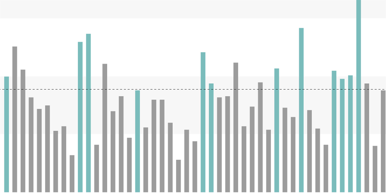 Graphic of a bar chart