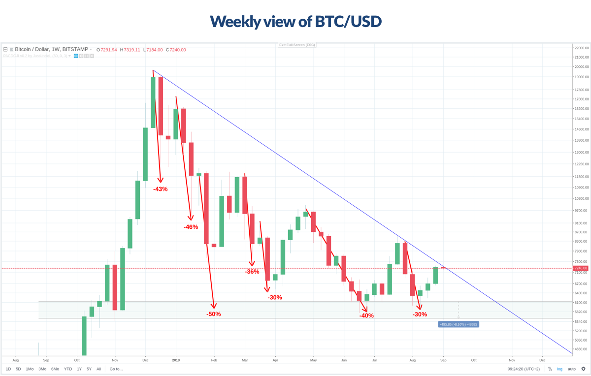 Figure A Weekly view of BTC/USD