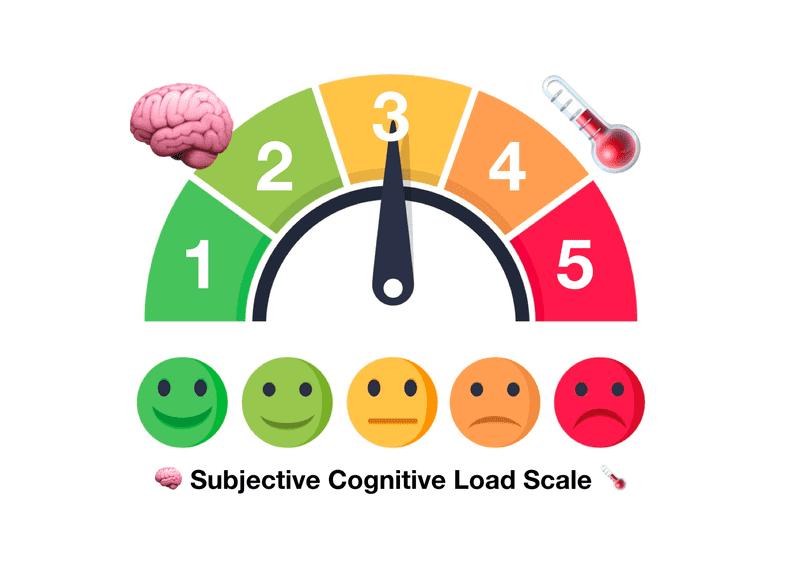 🧠 Cognitive Loadometer 🌡