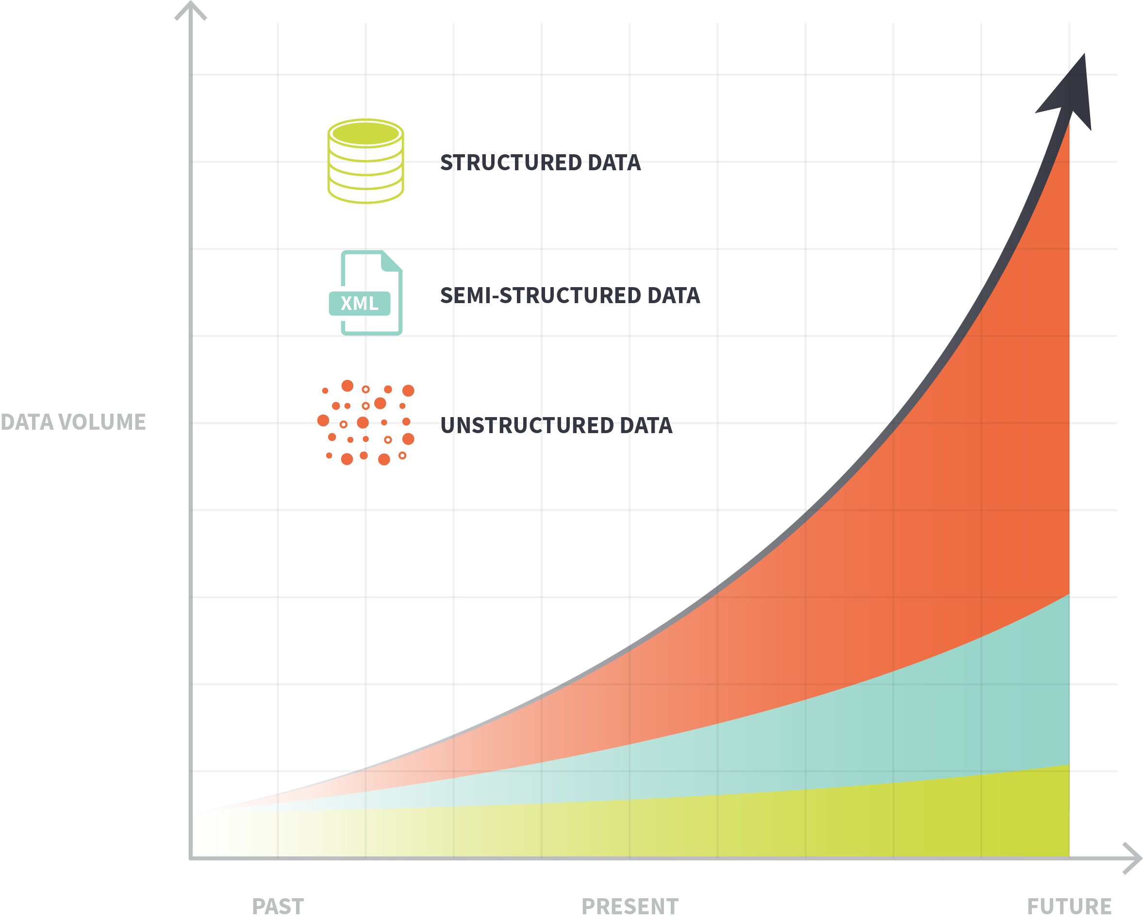 unstructured data growth problem
