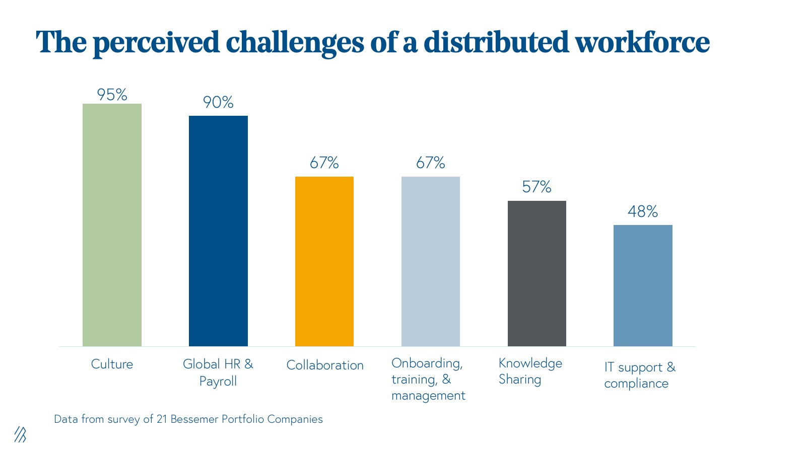 perceived challenges of distributed work