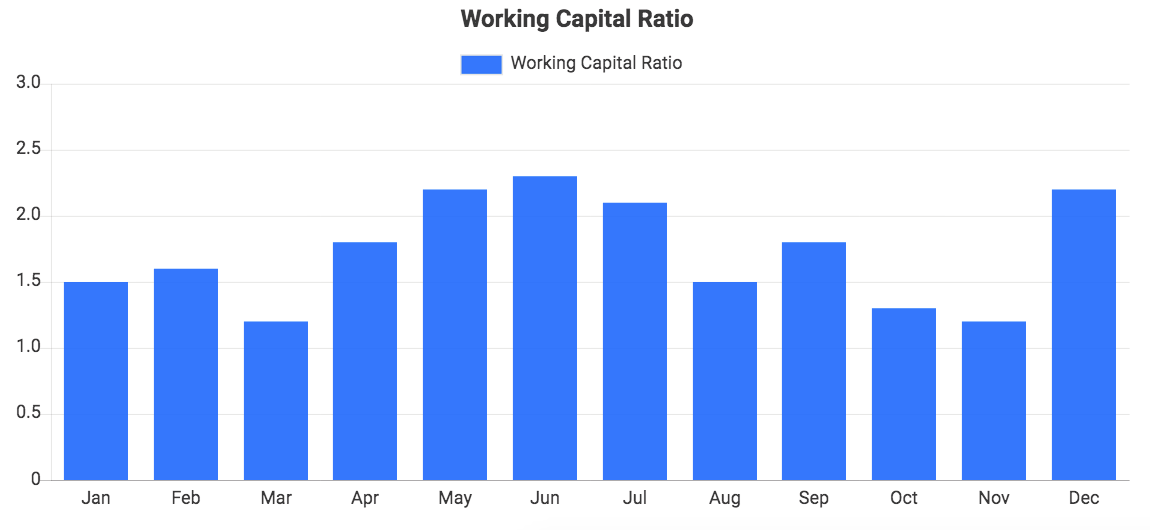 Custom QuickBooks chart showing Working Capital Ratio
