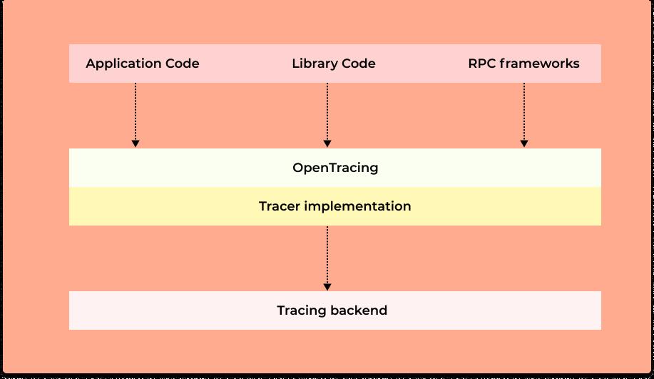OpenTracing design