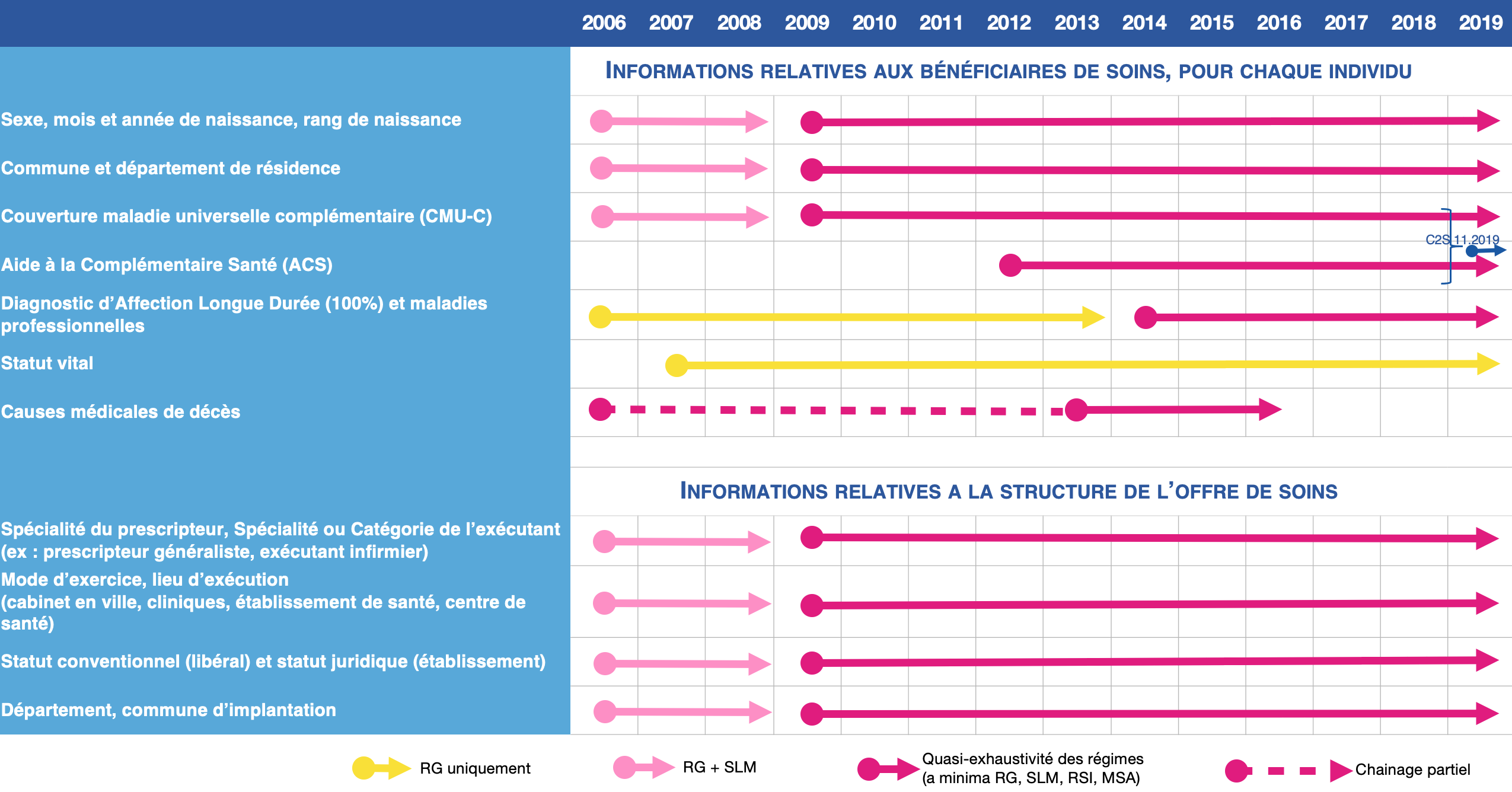 Historique données SNDS - P1