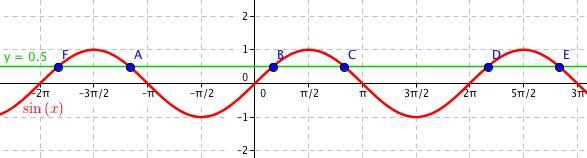 Funkce \sin x a \frac12