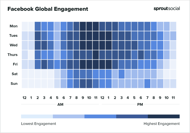 Facebook global engagement chart from Monday to Sunday by Sprout Social.