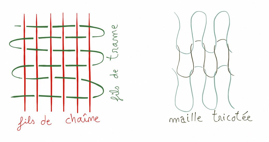 Schémas fils de chaîne / fils de trame et maille tricotée