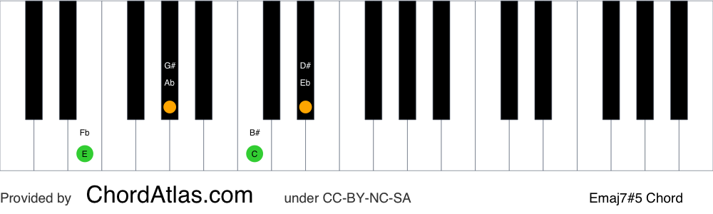 Piano chord chart for the E augmented seventh chord (Emaj7#5). The notes E, G#, B# and D# are highlighted.