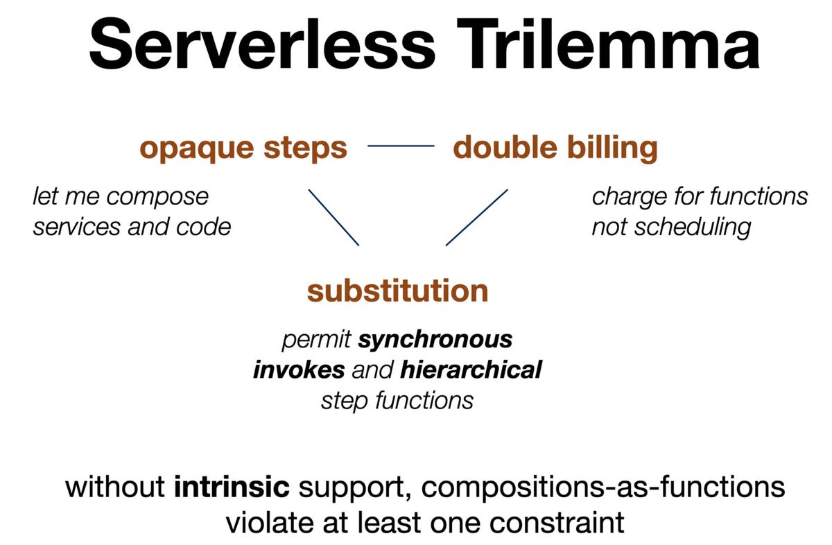 Serverless Trilemma.