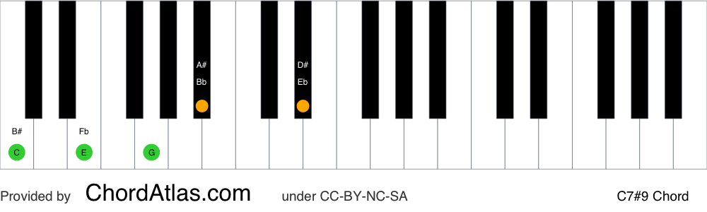 Piano chord chart for the C dominant sharp ninth chord (C7#9). The notes C, E, G, Bb and D# are highlighted.