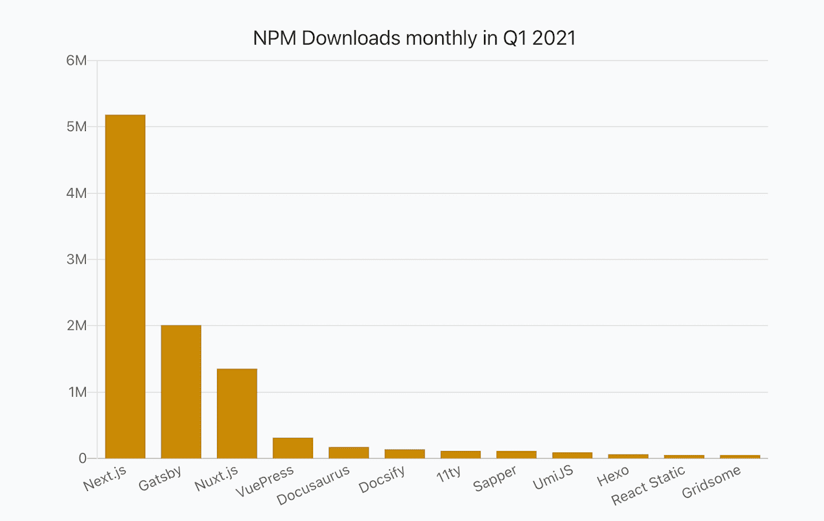 a bar chart showing numbers of JavaScript libraries monthly npm downloads in Q1 2021