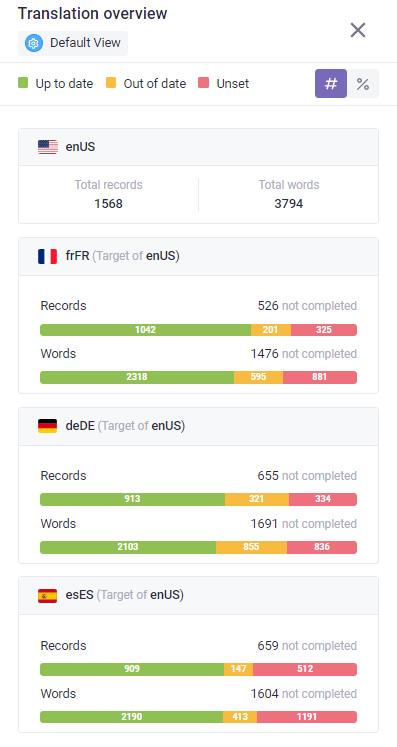 Translation dashboard