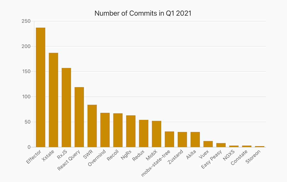 a bar chart showing numbers of JavaScript libraries commits in Q1 2021