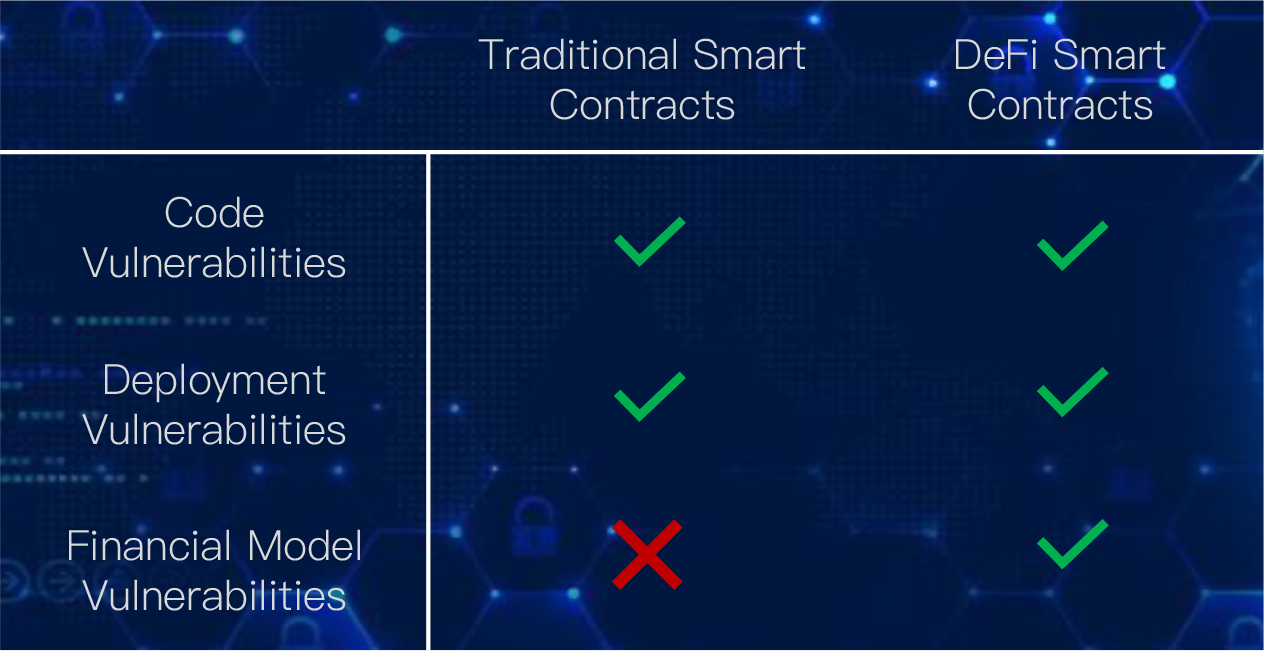 Traditional smart contracts vs DeFi smart contracts