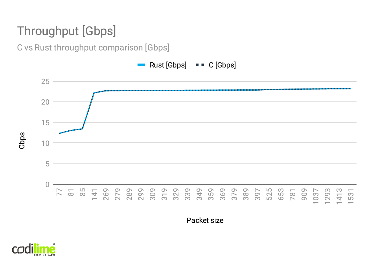 C vs Rust throughput comparison [bps]