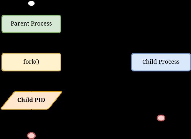 fork-schema